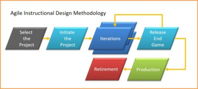 Agile Instructional Design Methodology